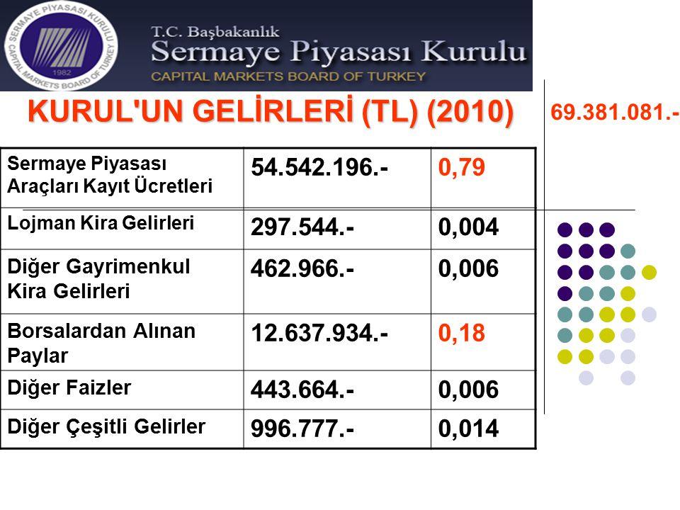 KURUL'UN GELİRLERİ (TL) (2010) Sermaye Piyasası Araçları Kayıt Ücretleri 54.542.196.-0,79 Lojman Kira Gelirleri 297.544.-0,004 Diğer Gayrimenkul Kira