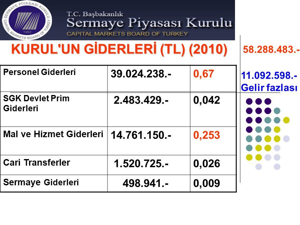 KURUL'UN GİDERLERİ (TL) (2010) Personel Giderleri 39.024.238.-0,67 SGK Devlet Prim Giderleri 2.483.429.-0,042 Mal ve Hizmet Giderleri 14.761.150.-0,25