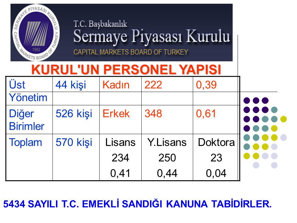KURUL'UN PERSONEL YAPISI Üst Yönetim 44 kişiKadın2220,39 Diğer Birimler 526 kişiErkek3480,61 Toplam570 kişiLisans 234 0,41 Y.Lisans 250 0,44 Doktora 2