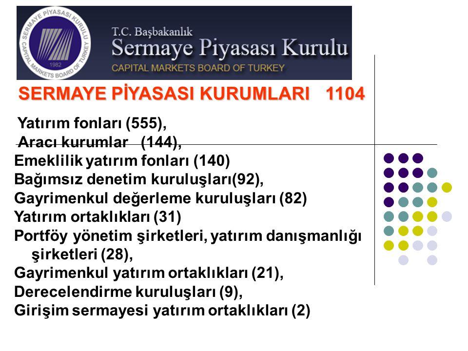 SERMAYE PİYASASI KURUMLARI 1104 Yatırım fonları (555), Aracı kurumlar (144), Emeklilik yatırım fonları (140) Bağımsız denetim kuruluşları(92), Gayrime