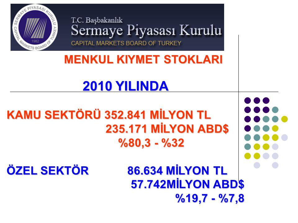 MENKUL KIYMET STOKLARI 2010 YILINDA KAMU SEKTÖRÜ 352.841 MİLYON TL 235.171 MİLYON ABD$ 235.171 MİLYON ABD$ %80,3 - %32 %80,3 - %32 ÖZEL SEKTÖR 86.634