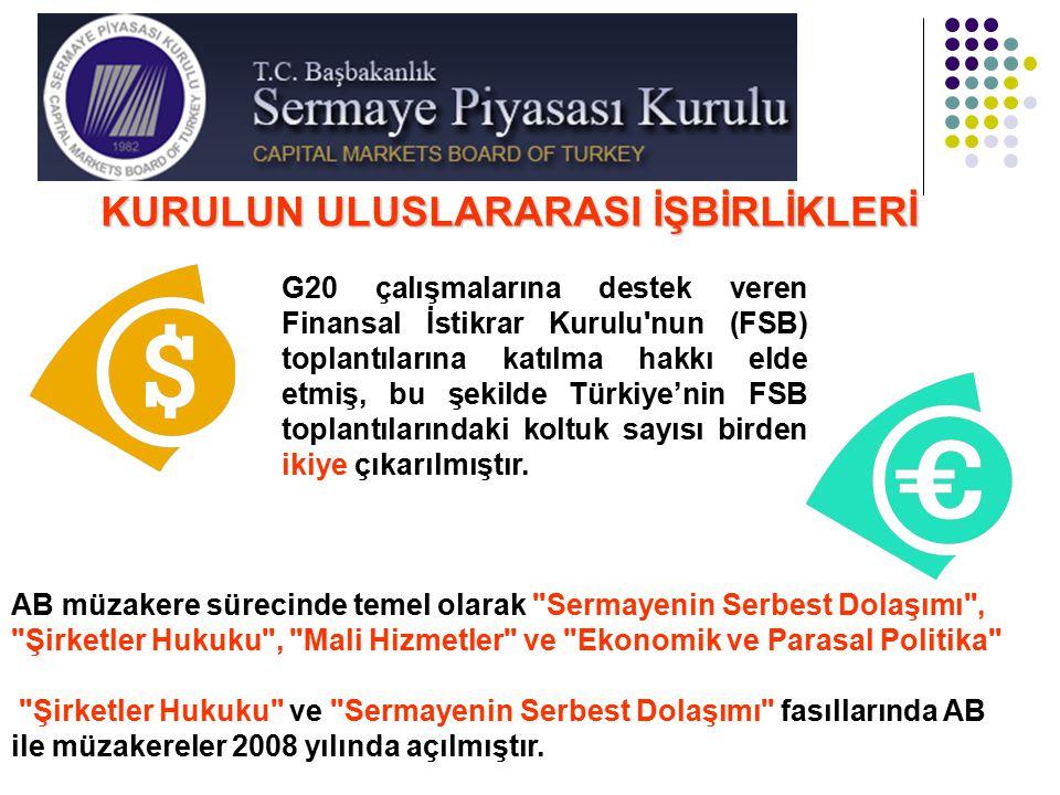 KURULUN ULUSLARARASI İŞBİRLİKLERİ G20 çalışmalarına destek veren Finansal İstikrar Kurulu'nun (FSB) toplantılarına katılma hakkı elde etmiş, bu şekild