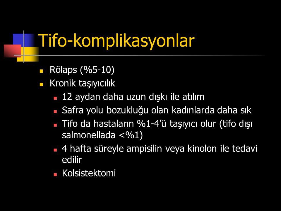 Tifo-komplikasyonlar Rölaps (%5-10) Kronik taşıyıcılık 12 aydan daha uzun dışkı ile atılım Safra yolu bozukluğu olan kadınlarda daha sık Tifo da hasta
