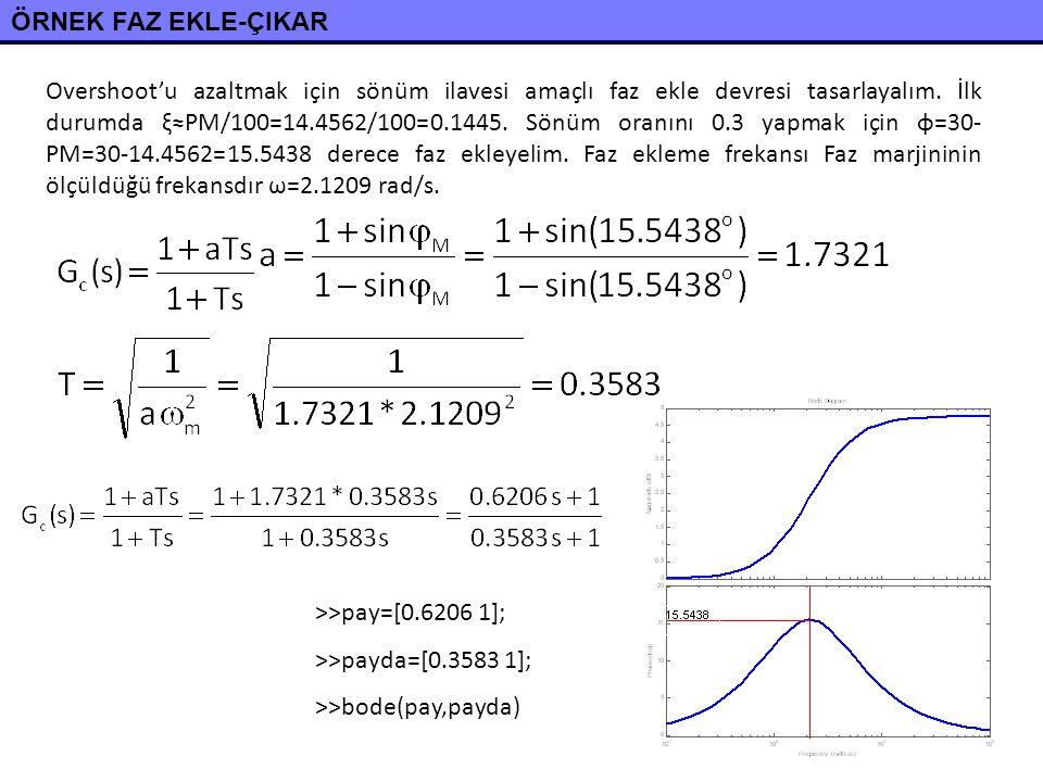ÖRNEK FAZ EKLE-ÇIKAR Overshoot'u azaltmak için sönüm ilavesi amaçlı faz ekle devresi tasarlayalım. İlk durumda ξ≈PM/100=14.4562/100=0.1445. Sönüm oran