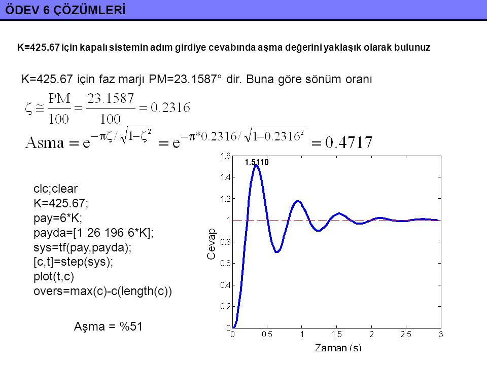 ÖDEV 6 ÇÖZÜMLERİ K=425.67 için kapalı sistemin adım girdiye cevabında aşma değerini yaklaşık olarak bulunuz K=425.67 için faz marjı PM=23.1587° dir.