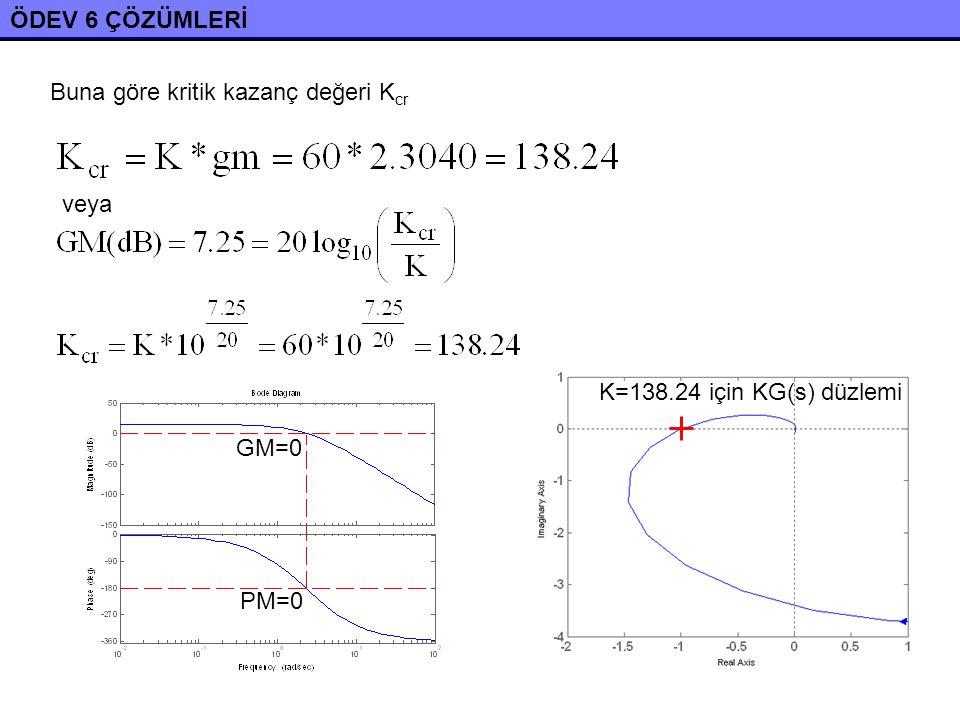 ÖDEV 6 ÇÖZÜMLERİ Kazanç Marjı GM=6.2 dB olacak şekilde K kazancını belirleyelim.