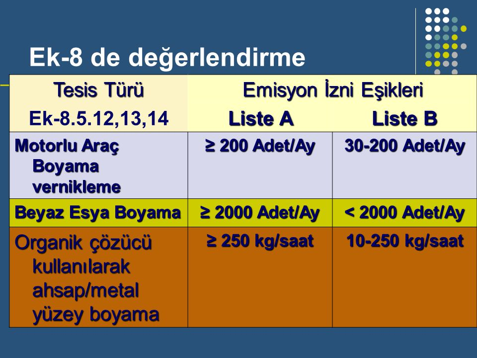 Ek-8 de değerlendirme Tesis Türü Ek-8.5.12,13,14 Emisyon İzni Eşikleri Liste A Liste B Motorlu Araç Boyama vernikleme ≥ 200 Adet/Ay 30-200 Adet/Ay Bey