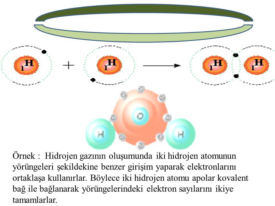 Örnek : Hidrojen gazının oluşumunda iki hidrojen atomunun yörüngeleri şekildekine benzer girişim yaparak elektronlarını ortaklaşa kullanırlar.