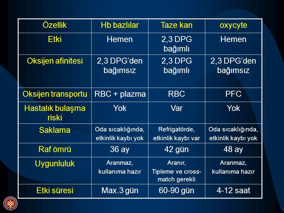 ÖzellikHb bazlılarTaze kanoxycyte EtkiHemen2,3 DPG bağımlı Hemen Oksijen afinitesi2,3 DPG'den bağımsız 2,3 DPG bağımlı 2,3 DPG'den bağımsız Oksijen tr
