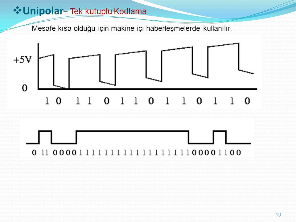 SAYISAL SİNYAL KODLAMA TEKNİKLERİ 11  Non-Return to Zero (NRZ) – Sıfıra Dönmeyen Kodlama V0 3V -3V 0001 1010 1 Bipolar – Çift Kutuplu Kodlama Çift Voltaj seviyesi kullanılmaktadır.