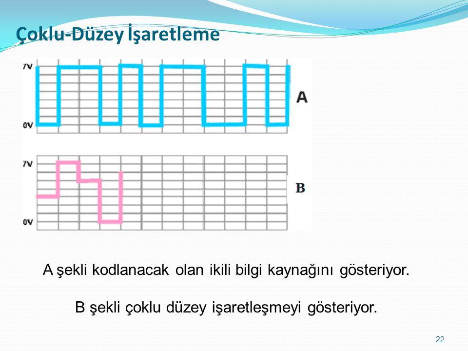 Çoklu-Düzey İşaretlemenin Dezavantajları 23 -Gürültüye daha fazla duyarlıdır.