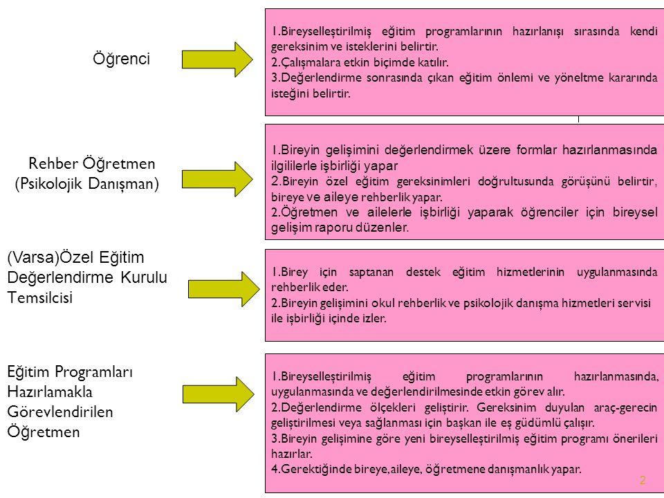 Öğrenci 1.Bireyselleştirilmiş e ğ itim programlarının hazırlanışı sırasında kendi gereksinim ve isteklerini belirtir.