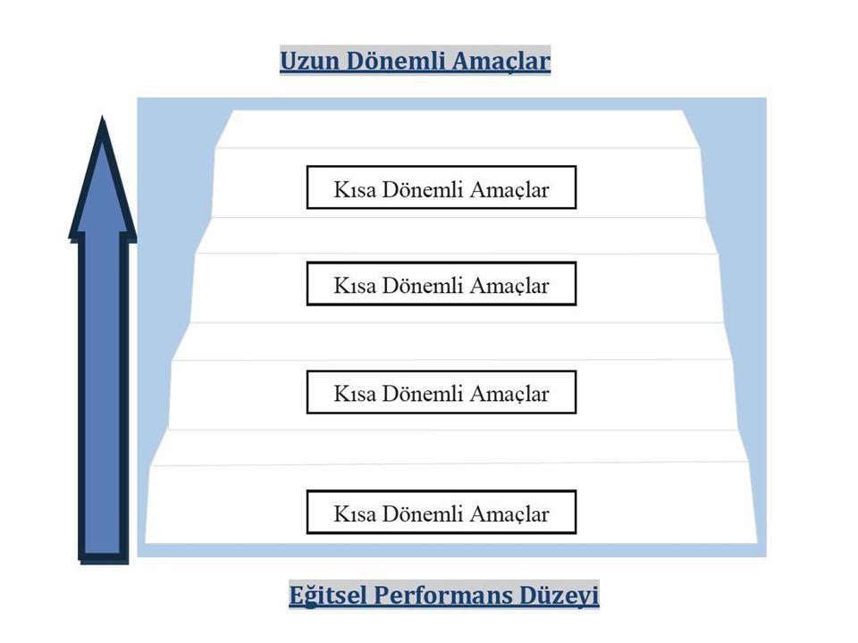 Öncelikle uzun dönemli amaçlara ulaşmayı sağlayacak kısa dönemli amaçlar kolaydan zora doğru basamaklandırılarak yazılır.