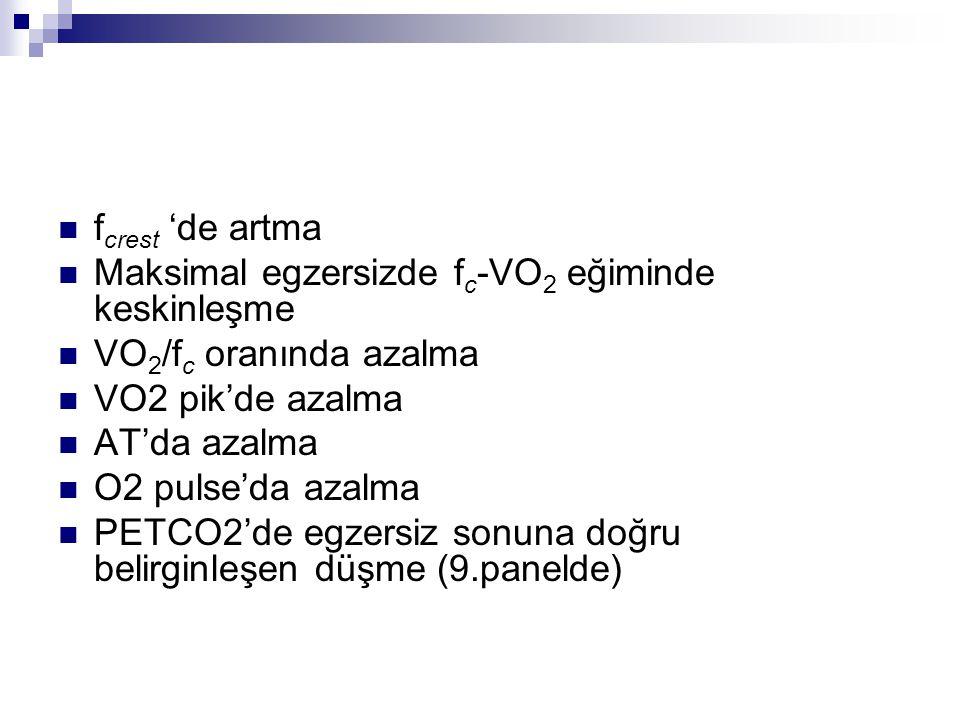 f crest 'de artma Maksimal egzersizde f c -VO 2 eğiminde keskinleşme VO 2 /f c oranında azalma VO2 pik'de azalma AT'da azalma O2 pulse'da azalma PETCO