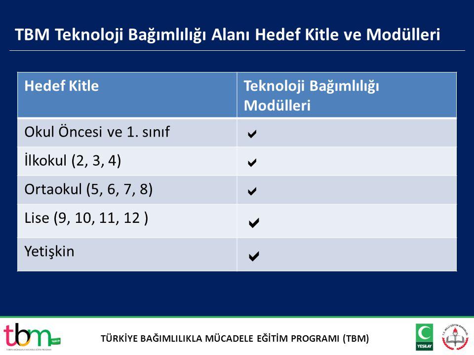 TBM Teknoloji Bağımlılığı Alanı Hedef Kitle ve Modülleri Hedef KitleTeknoloji Bağımlılığı Modülleri Okul Öncesi ve 1. sınıf  İlkokul (2, 3, 4)  Orta
