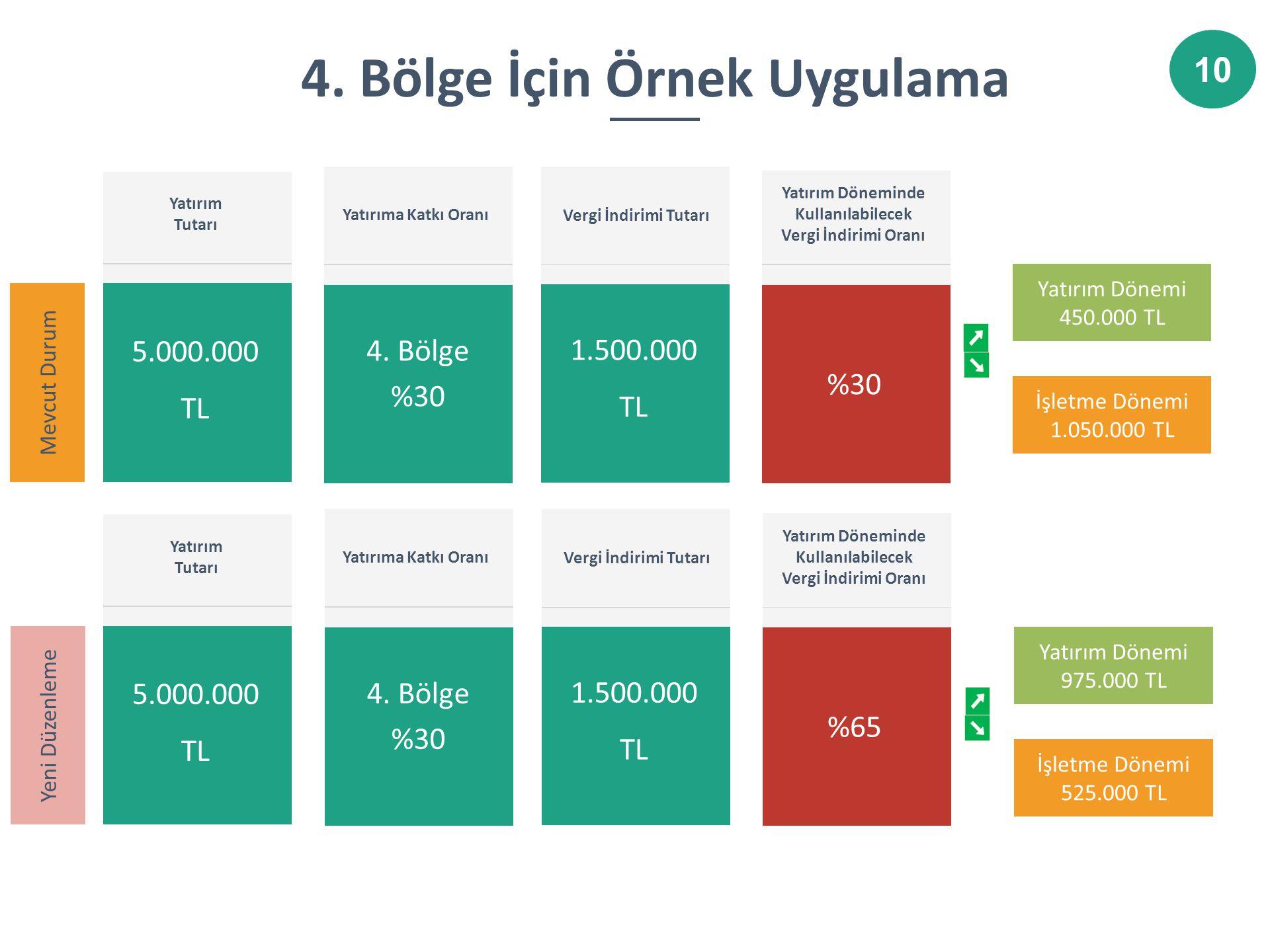 5 Yatırım Dönemi 450.000 TL İşletme Dönemi 1.050.000 TL 4. Bölge İçin Örnek Uygulama Yatırım Tutarı 5.000.000 TL Yatırıma Katkı Oranı Vergi İndirimi T