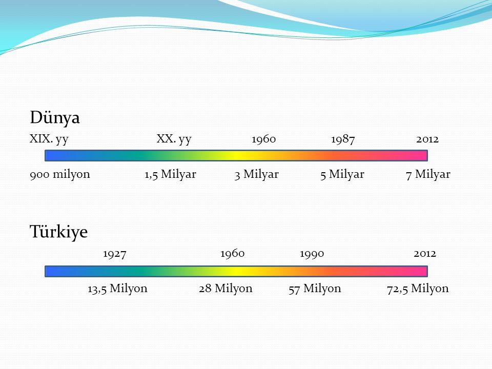 Dünya XIX. yy XX. yy 1960 1987 2012 900 milyon 1,5 Milyar 3 Milyar 5 Milyar 7 Milyar Türkiye 1927 1960 1990 2012 13,5 Milyon 28 Milyon 57 Milyon 72,5
