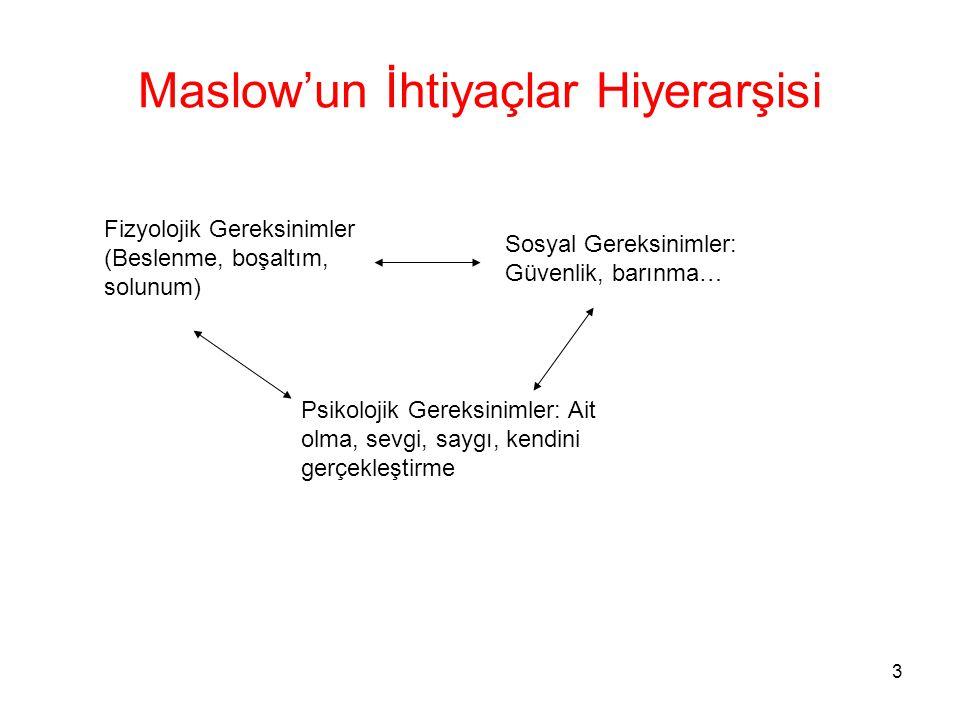 3 Maslow'un İhtiyaçlar Hiyerarşisi Fizyolojik Gereksinimler (Beslenme, boşaltım, solunum) Sosyal Gereksinimler: Güvenlik, barınma… Psikolojik Gereksin