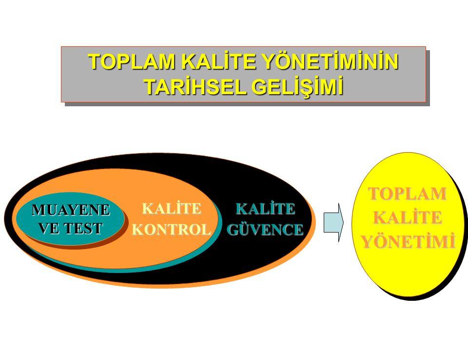 1) Muayene Ve Test -1900'lerin başından 1930'lu yıllara kadar yönetim sistemi Taylor'un felsefesi üzerine kurulmuştur.