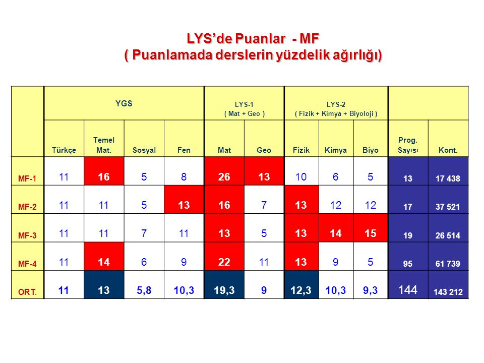 YGS LYS-1 ( Mat + Geo ) LYS-2 ( Fizik + Kimya + Biyoloji ) Türkçe Temel Mat.SosyalFenMatGeoFizikKimyaBiyo Prog. Say ı s ı Kont. MF-1 11165826131065 13