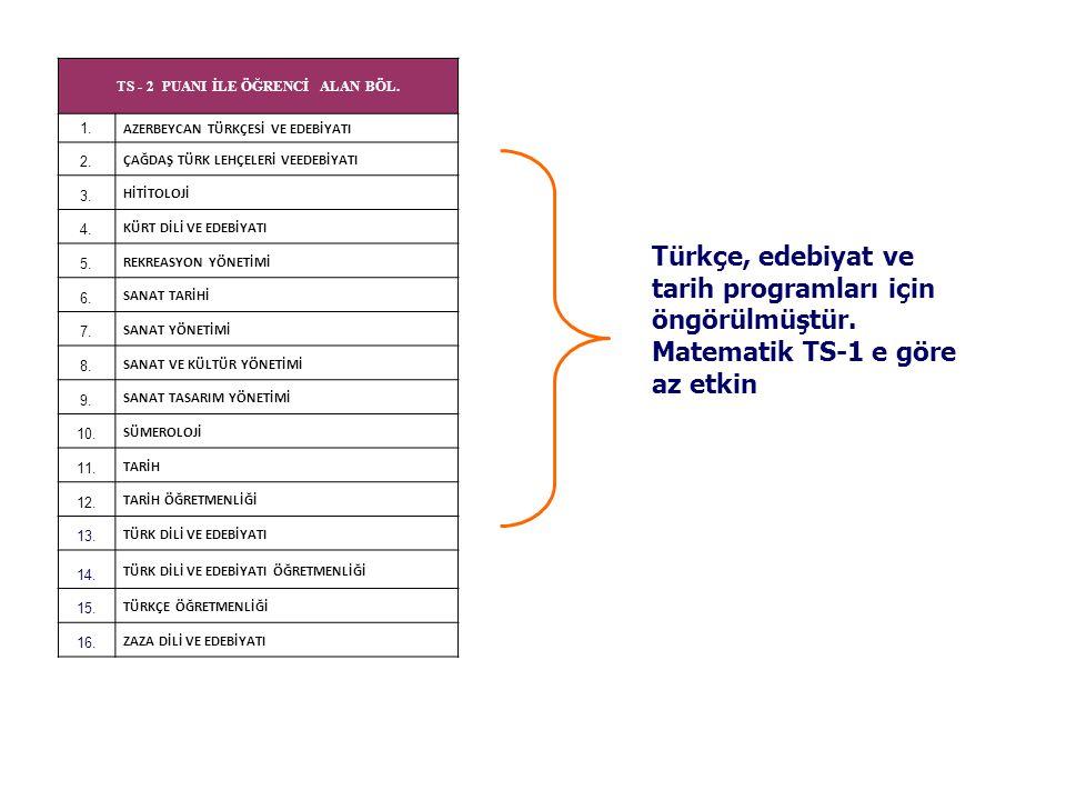 TS - 2 PUANI İLE ÖĞRENCİ ALAN BÖL. 1. AZERBEYCAN TÜRKÇESİ VE EDEBİYATI 2. ÇAĞDAŞ TÜRK LEHÇELERİ VEEDEBİYATI 3. HİTİTOLOJİ 4. KÜRT DİLİ VE EDEBİYATI 5.