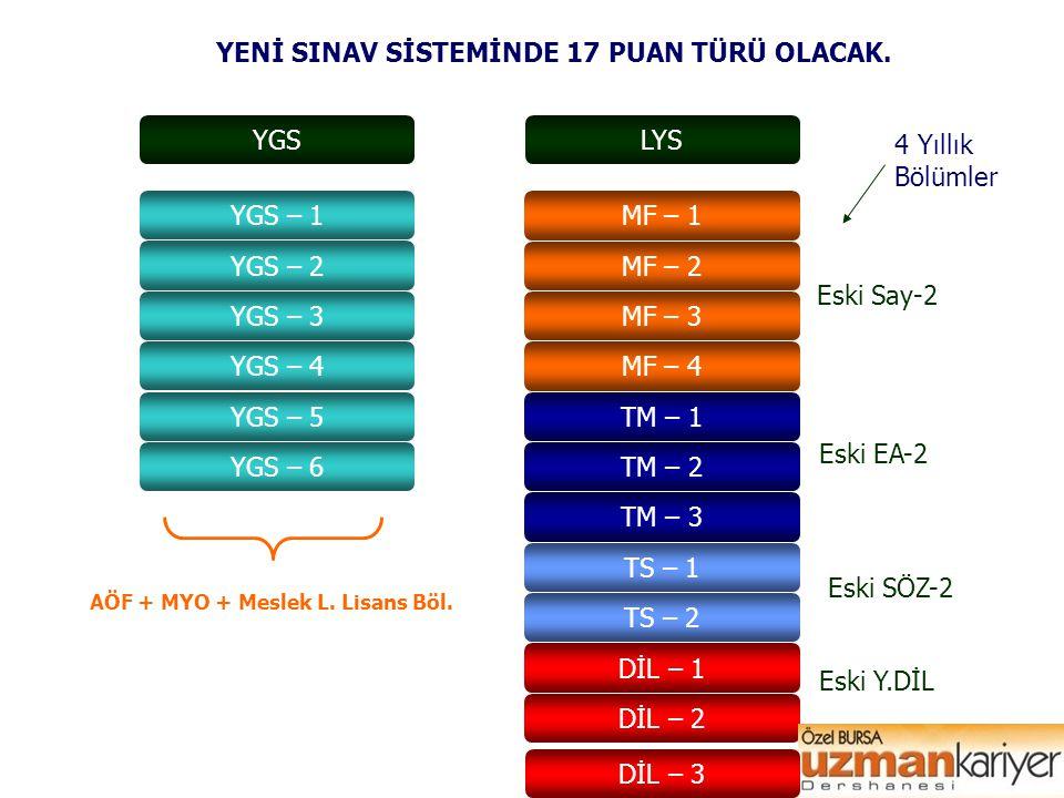 EL SANATLARI TEKNOLOJİSİ El Sanatları (MTOK) YGS-5 Geleneksel Türk Sanatları (MTOK) YGS-4