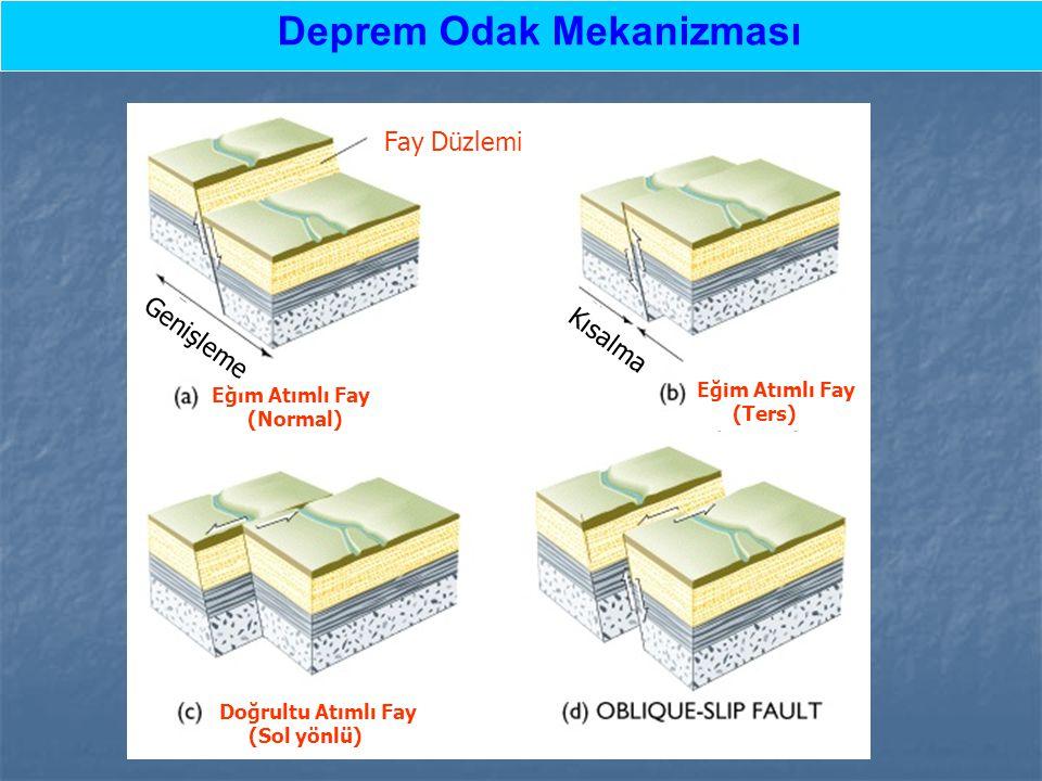 Deprem Odak Mekanizması Fay Düzlemi Eğim Atımlı Fay (Normal) Eğim Atımlı Fay (Ters) Doğrultu Atımlı Fay (Sol yönlü) Genişleme Kısalma