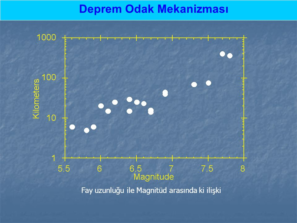 Fay uzunluğu ile Magnitüd arasında ki ilişki