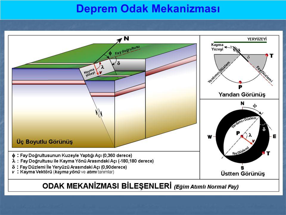 Strike ve Dalım açılarının ölçülmesi Bir fayın Doğrultusu (Strike Açısı) kuzey ile yaptığı açıdır.