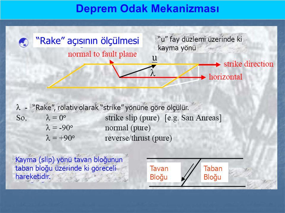 """""""Rake"""" açısının ölçülmesi """"u"""" fay düzlemi üzerinde ki kayma yönü Kayma (slip) yönü tavan bloğunun taban bloğu üzerinde ki göreceli hareketidir. """"Rake"""""""