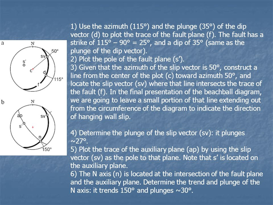 1) Use the azimuth (115°) and the plunge (35°) of the dip vector (d) to plot the trace of the fault plane (f). The fault has a strike of 115° – 90° =