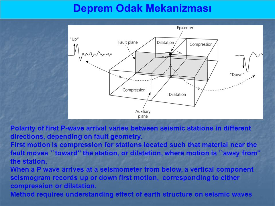 Deprem Odak Mekanizması Polarity of first P-wave arrival varies between seismic stations in different directions, depending on fault geometry. First m