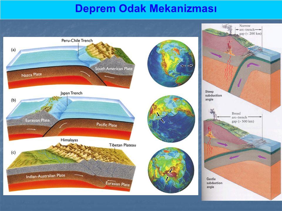 Deprem Odak Mekanizması Normal Fay Normal Fay Doğrultu Atımlı Fay (Sol yönlü) Doğrultu Atımlı Fay (Sağ yönlü) Okyanus sırtı boyunca oluşan depremlerin tektonizması