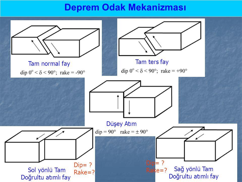 Deprem Odak Mekanizması Polarity of first P-wave arrival varies between seismic stations in different directions, depending on fault geometry.