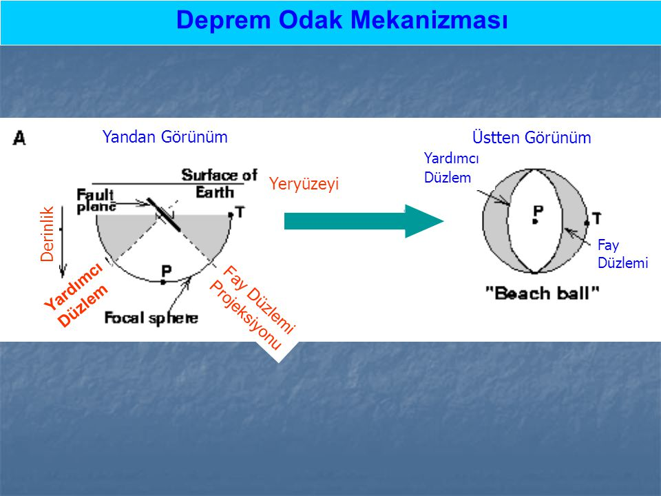 Deprem Odak Mekanizması Yandan Görünüm Üstten Görünüm Yardımcı Düzlem Fay Düzlemi Yardımcı Düzlem Fay Düzlemi Projeksiyonu Yeryüzeyi Derinlik
