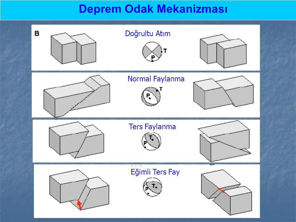 Çeşitli fay geometrileri için deprem odak mekanizmaları.