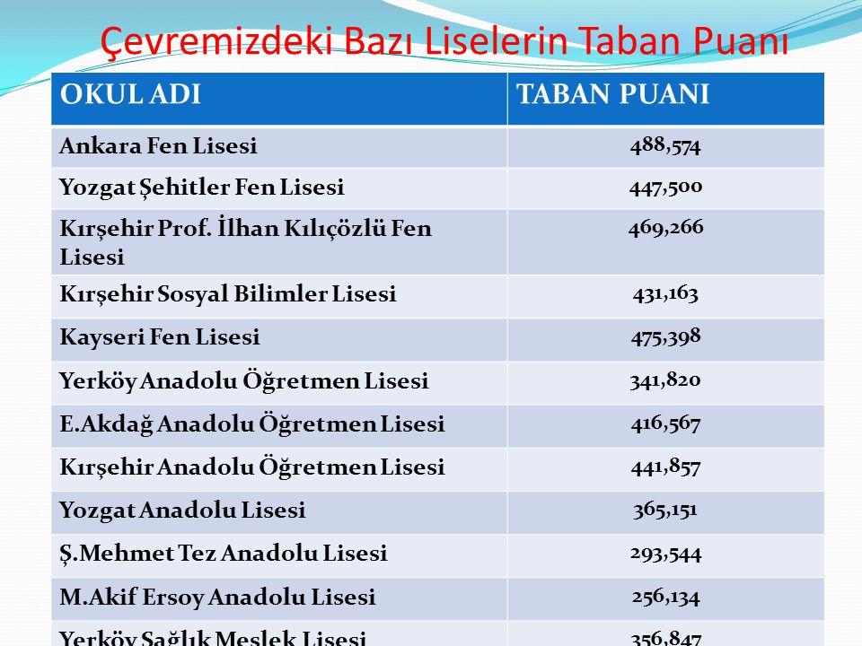 Çevremizdeki Bazı Liselerin Taban Puanı OKUL ADITABAN PUANI Ankara Fen Lisesi 488,574 Yozgat Şehitler Fen Lisesi 447,500 Kırşehir Prof. İlhan Kılıçözl