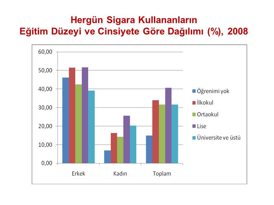 Gençlerde Tütünün Etkisi Diş eti ile ilgili hastalıklar, diş kaybına kadar giden sorunlar Kronik öksürme, amfizem ve bronşit, enfeksiyonların ağır geçmesi Akciğer fonksiyonlarında azalma Nefes darlığı (3 kat fazla) Fiziksel kapasitede azalma Özcebe, Tütün Kullanımı ve Risk Grupları, HASUDER, 2 Ağustos 2011, Trabzon