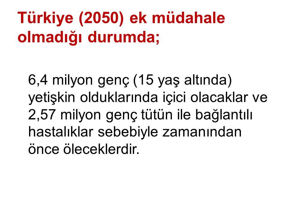 Türkiye (2050) ek müdahale olmadığı durumda; 6,4 milyon genç (15 yaş altında) yetişkin olduklarında içici olacaklar ve 2,57 milyon genç tütün ile bağl