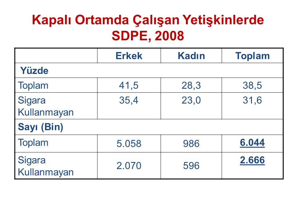 Kapalı Ortamda Çalışan Yetişkinlerde SDPE, 2008 ErkekKadınToplam Yüzde Toplam41,528,338,5 Sigara Kullanmayan 35,423,031,6 Sayı (Bin) Toplam 5.058986 6