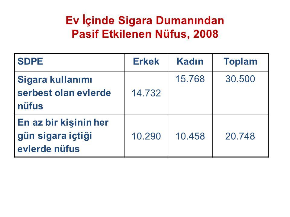 Türkiye (2050) ek müdahale olmadığı durumda; 6,4 milyon genç (15 yaş altında) yetişkin olduklarında içici olacaklar ve 2,57 milyon genç tütün ile bağlantılı hastalıklar sebebiyle zamanından önce öleceklerdir.