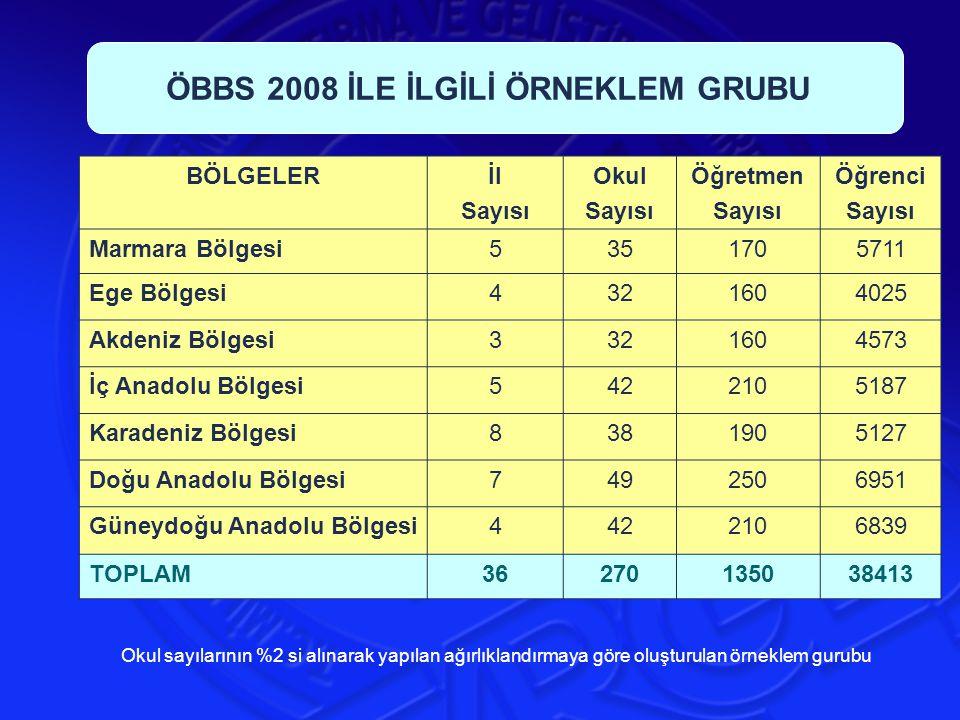 BÖLGELERİl Sayısı Okul Sayısı Öğretmen Sayısı Öğrenci Sayısı Marmara Bölgesi5351705711 Ege Bölgesi4321604025 Akdeniz Bölgesi3321604573 İç Anadolu Bölgesi5422105187 Karadeniz Bölgesi8381905127 Doğu Anadolu Bölgesi7492506951 Güneydoğu Anadolu Bölgesi4422106839 TOPLAM36270135038413 ÖBBS 2008 İLE İLGİLİ ÖRNEKLEM GRUBU Okul sayılarının %2 si alınarak yapılan ağırlıklandırmaya göre oluşturulan örneklem gurubu