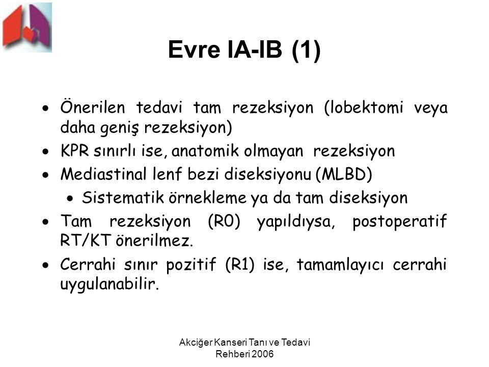 Akciğer Kanseri Tanı ve Tedavi Rehberi 2006 Evre lA-lB (1)  Önerilen tedavi tam rezeksiyon (lobektomi veya daha geniş rezeksiyon)  KPR sınırlı ise,