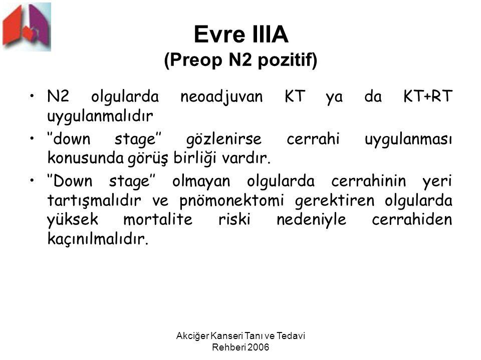 Akciğer Kanseri Tanı ve Tedavi Rehberi 2006 Evre IIIA (Preop N2 pozitif) N2 olgularda neoadjuvan KT ya da KT+RT uygulanmalıdır ''down stage'' gözlenir