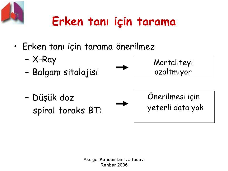 Akciğer Kanseri Tanı ve Tedavi Rehberi 2006 Erken tanı için tarama Erken tanı için tarama önerilmez –X-Ray –Balgam sitolojisi –Düşük doz spiral toraks