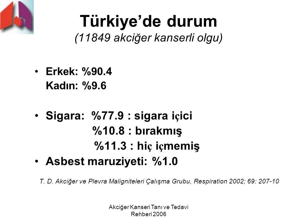 Akciğer Kanseri Tanı ve Tedavi Rehberi 2006 Türkiye'de durum (11849 akciğer kanserli olgu) Erkek: %90.4 Kadın: %9.6 Sigara: %77.9 : sigara i ç ici %10
