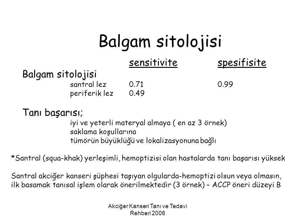 Akciğer Kanseri Tanı ve Tedavi Rehberi 2006 Balgam sitolojisi sensitivitespesifisite Balgam sitolojisi santral lez0.710.99 periferik lez0.49 Tanı başa