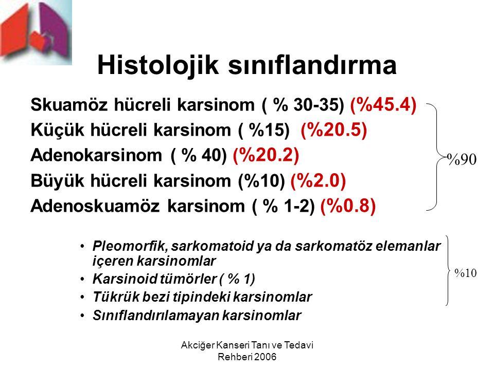 Akciğer Kanseri Tanı ve Tedavi Rehberi 2006 Histolojik sınıflandırma Skuamöz hücreli karsinom ( % 30-35) ( %45.4) Küçük hücreli karsinom ( %15) ( %20.
