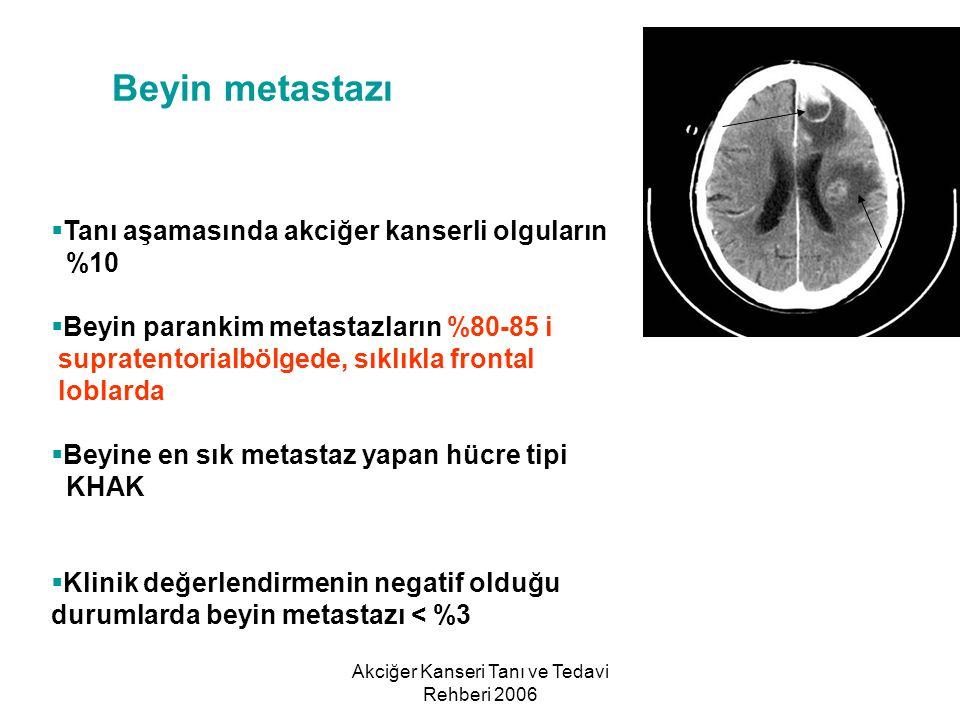 Akciğer Kanseri Tanı ve Tedavi Rehberi 2006 Beyin metastazı  Tanı aşamasında akciğer kanserli olguların %10  Beyin parankim metastazların %80-85 i s