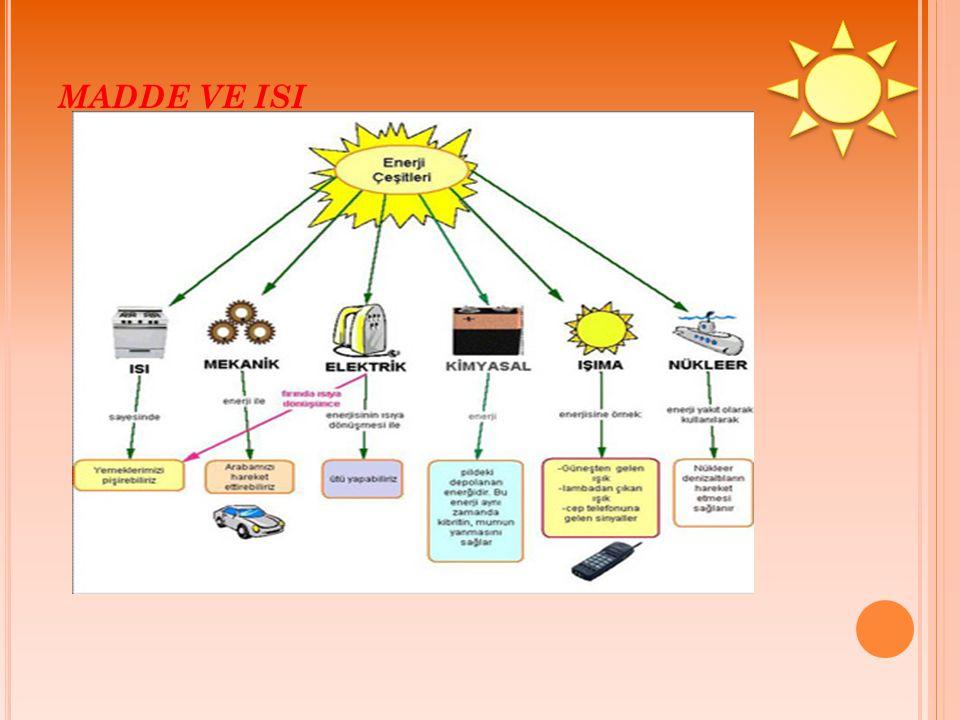 ISI Bir maddeyi oluşturan taneciklerin sahip oldukları hareket (kinetik) enerjilerinin toplamına ısı denir.